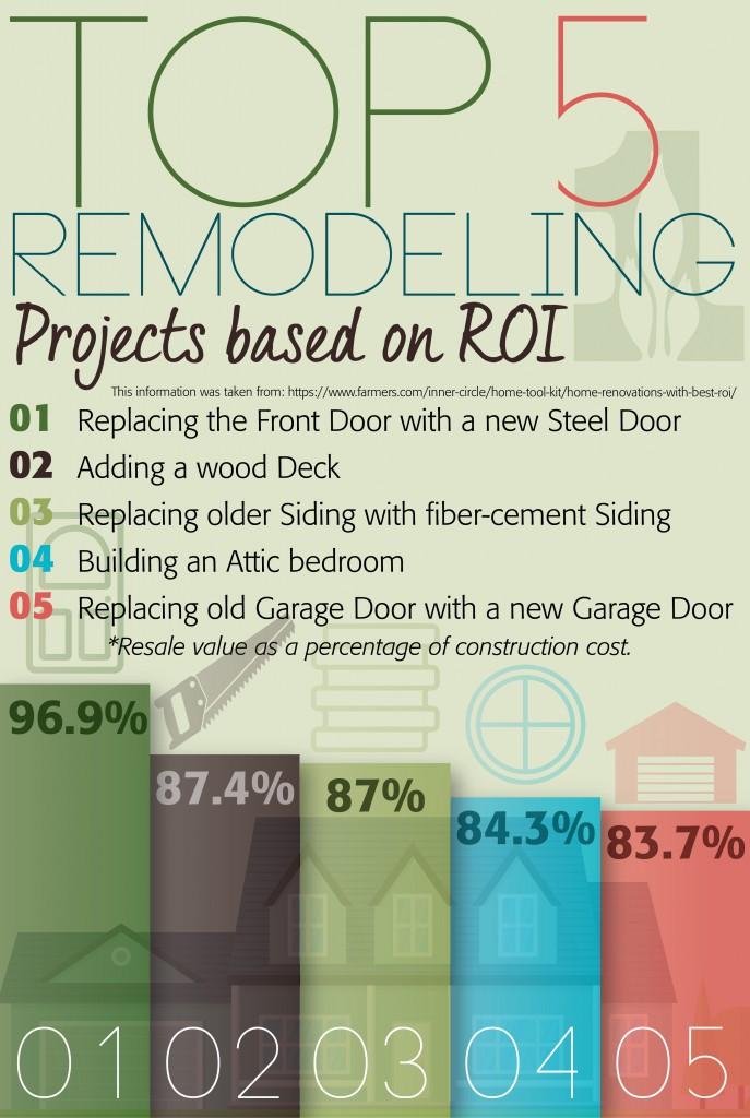 Remodeling-Infographic-March-01-687x1024